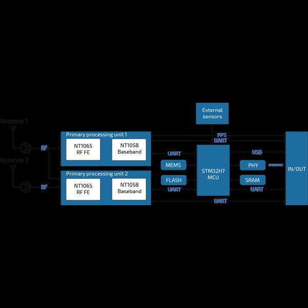 NTL105 Dual antenna high performance OEM GNSS module RTK/PPP INS scheme