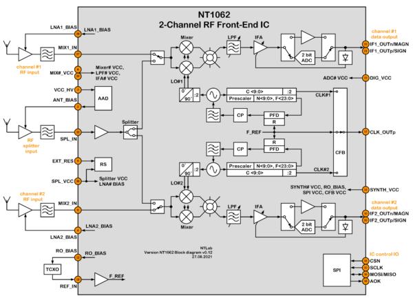 NT1062 Block diagram v1.1